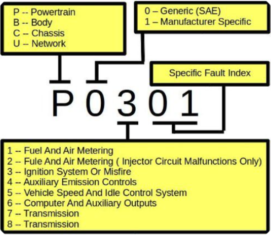 What Common OBD-II Codes Mean